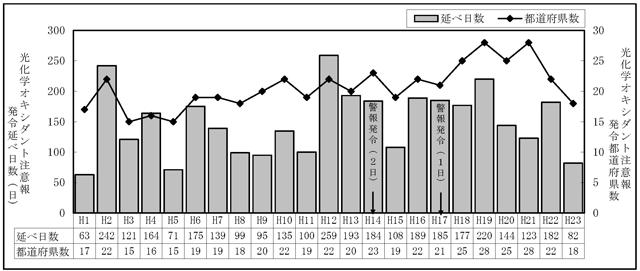 平成23年度大気汚染状況   3.光化学オキシダント(Ox)図表
