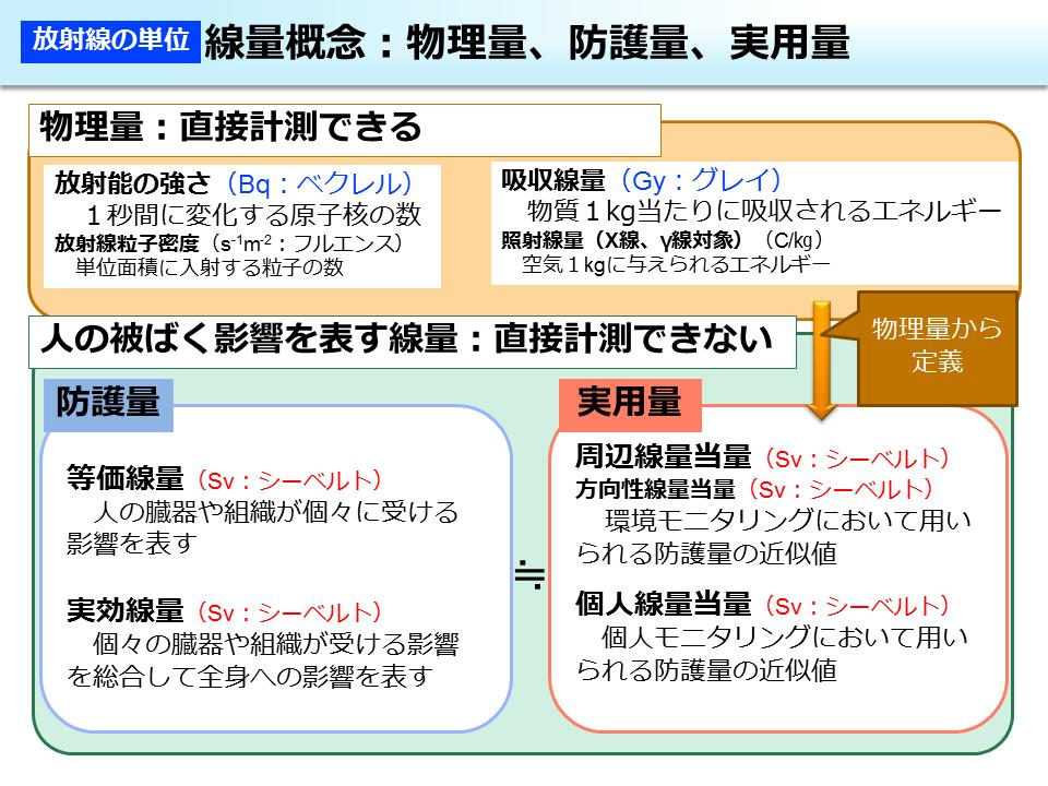 環境省_線量概念:物理量、防護量、実用量