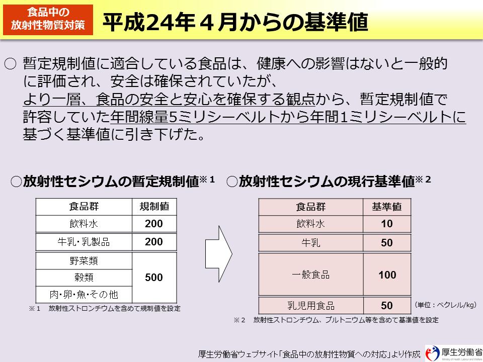 環境省_平成24 年4 月からの基準値