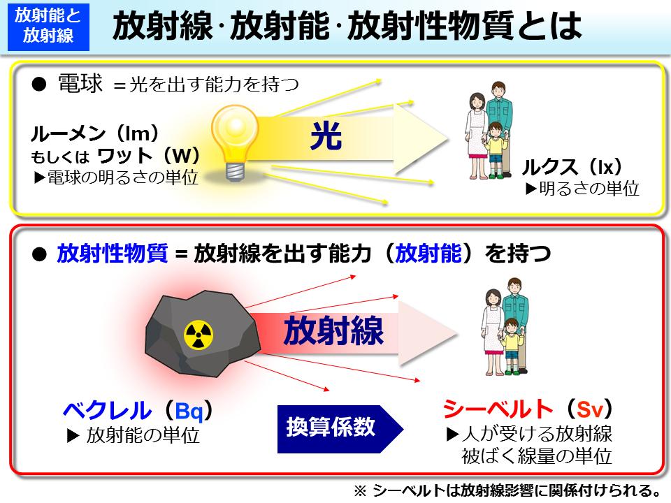 環境省_放射線・放射能・放射性...