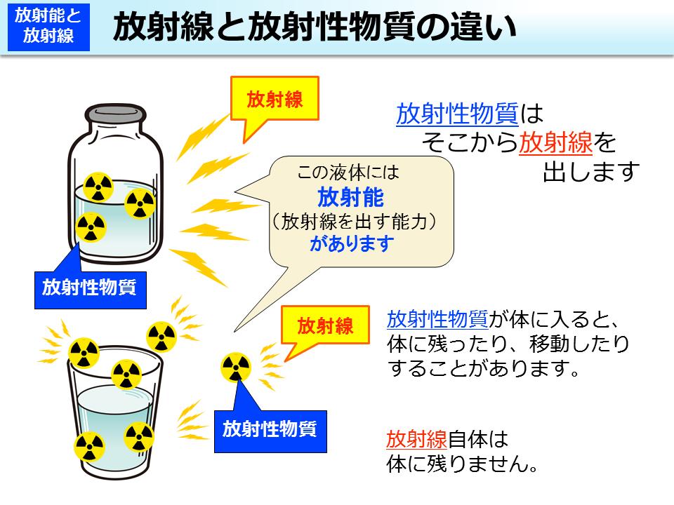 環境省_放射線と放射性物質の違...