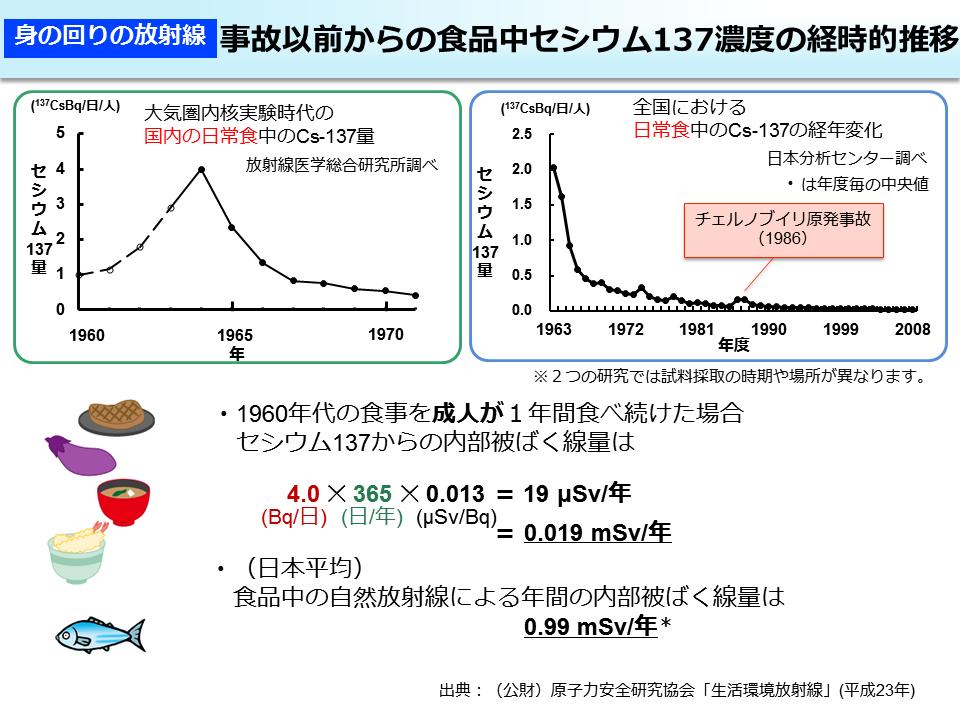 環境省_事故以前からの食品中セシウム137 濃度の経時的推移