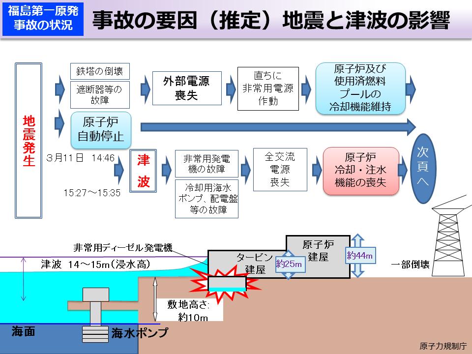 環境省_事故の要因(推定)地震と津波の影響