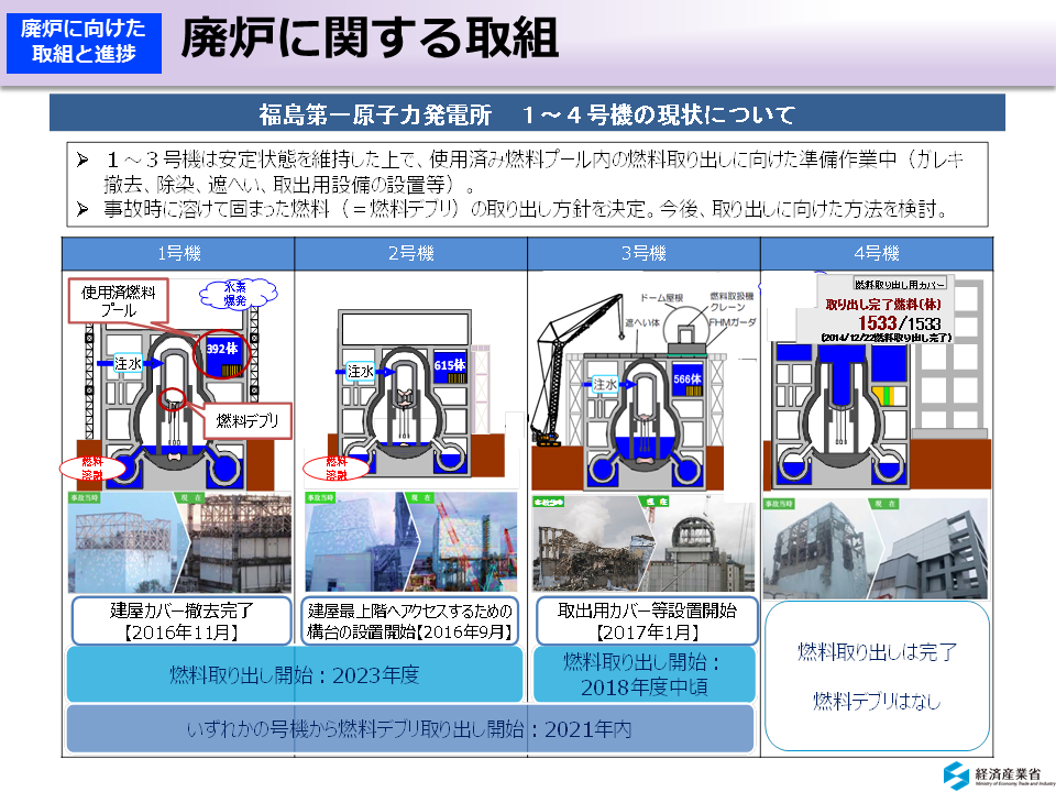 環境省_廃炉に関する取組