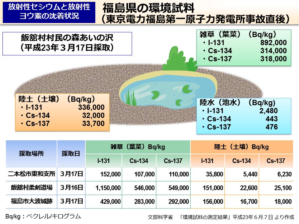 環境省_福島県の環境試料(東京...