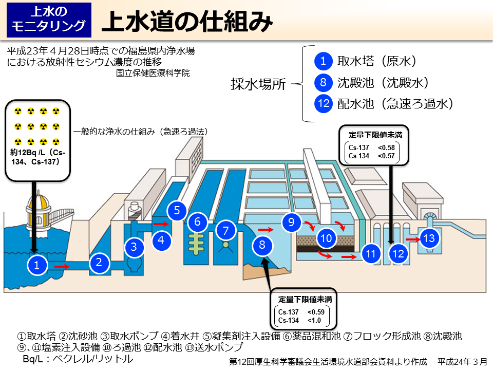 浄水 場 の 仕組み