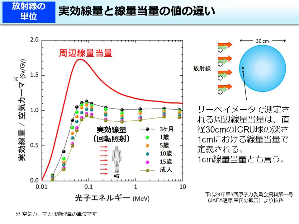 環境省_実効線量と線量当量の値の違い