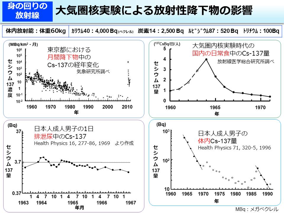放射線による健康影響等に関する統一的な基礎資料(平成30年度版、 HTML形式)