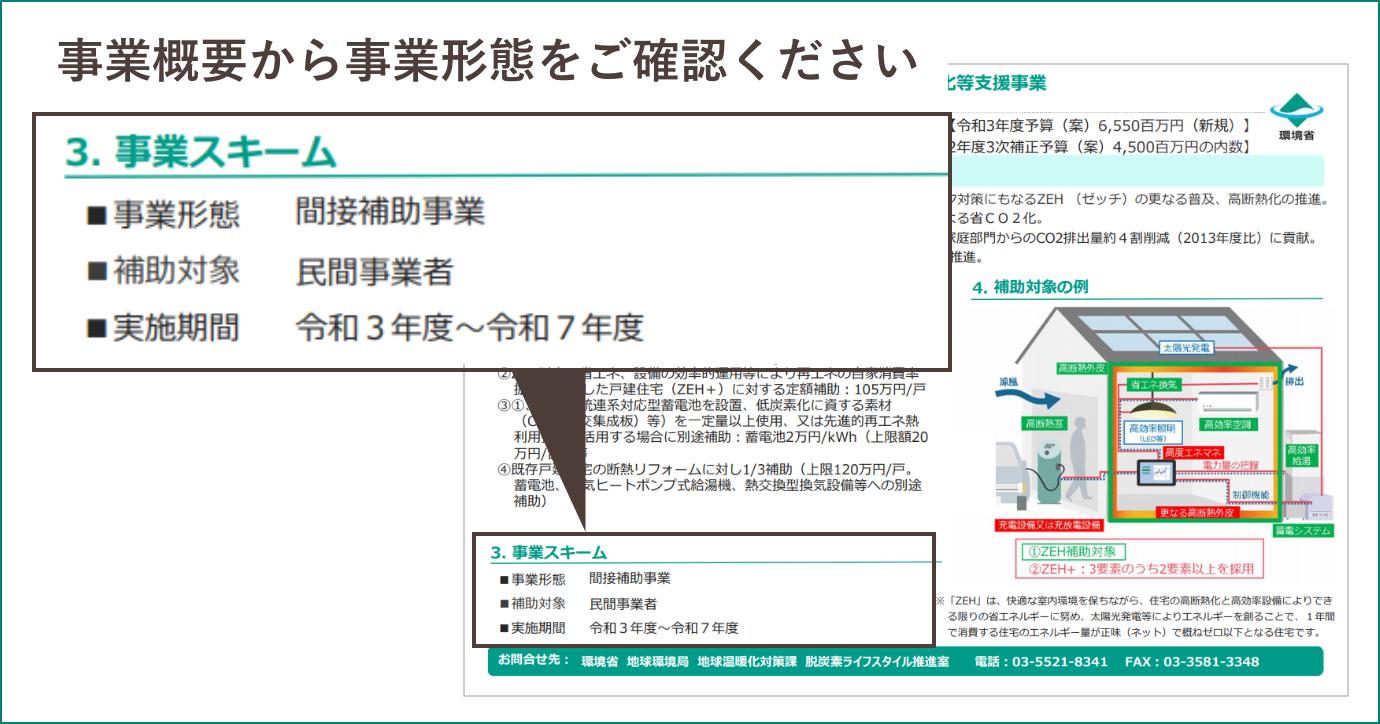 補助金申請(間接補助)のプロセス - 申請プロセス - エネ特|環境省