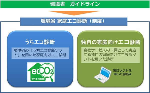 図:環境省 家庭エコ診断(制度)