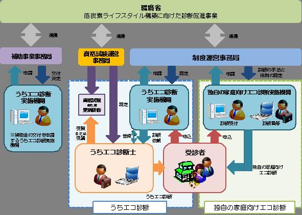 図:家庭エコ診断制度における診断の実施体制