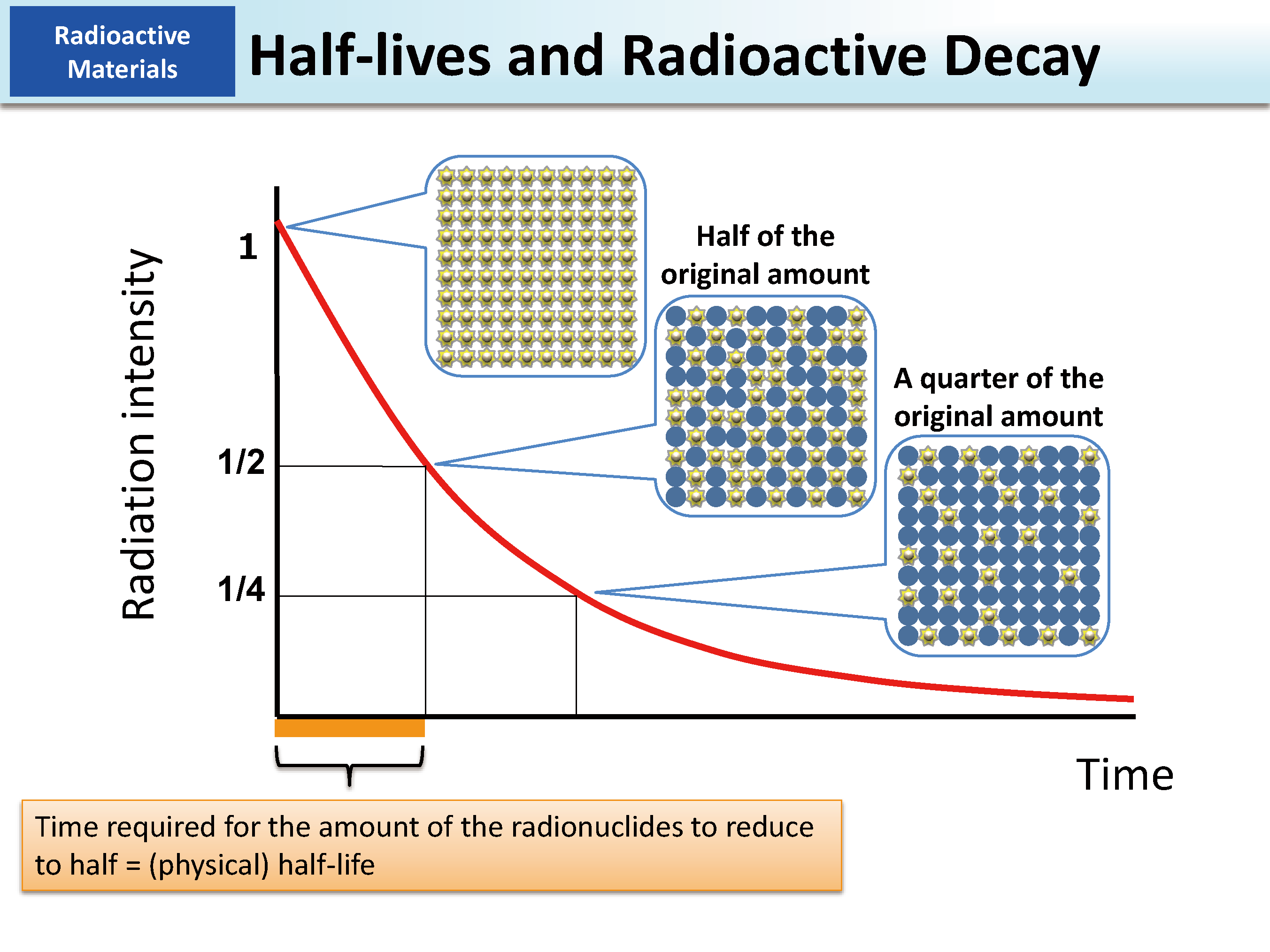 Half Lives And Radioactive Decay Moe