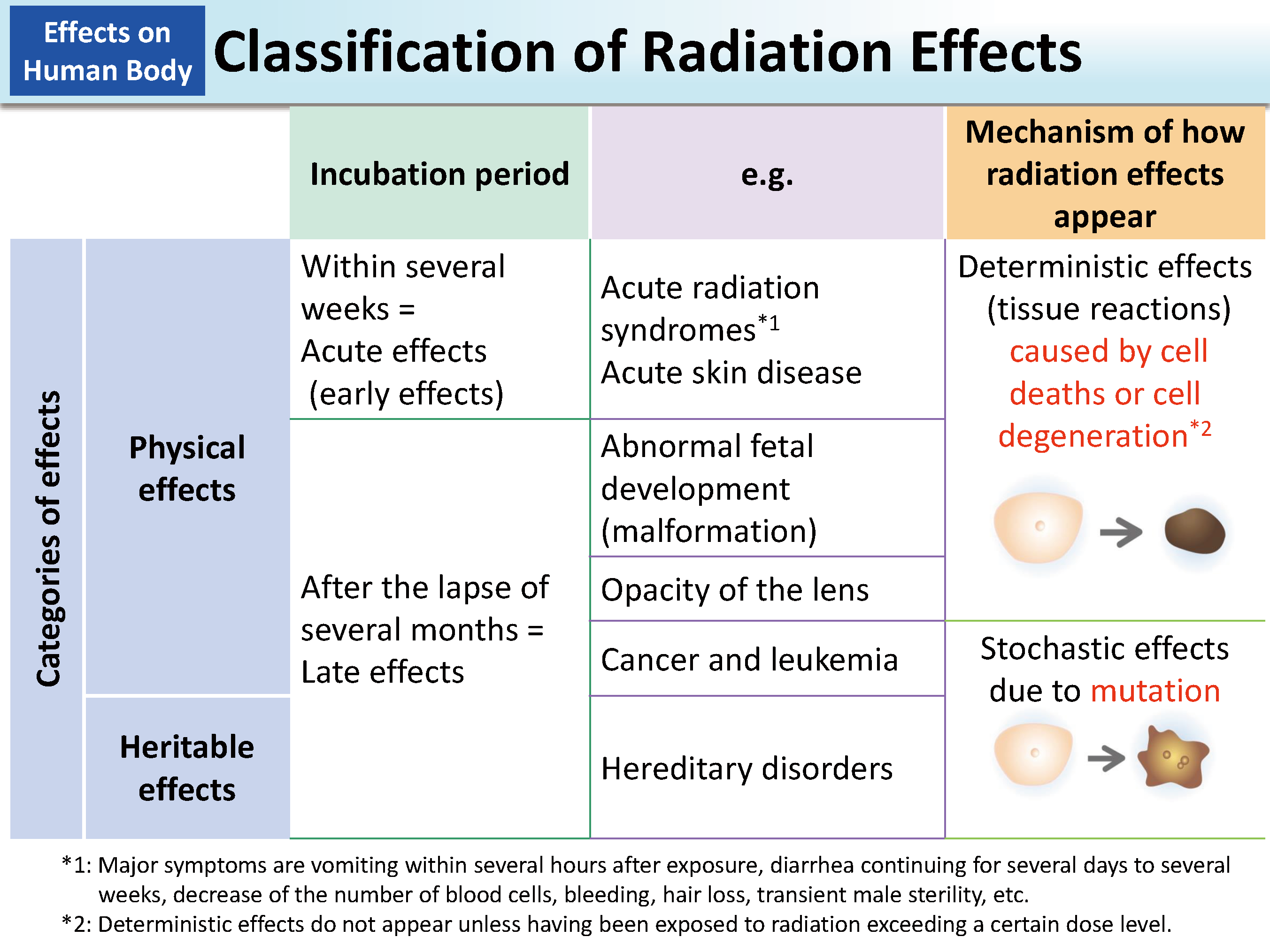Classification of Radiation Effects [MOE]