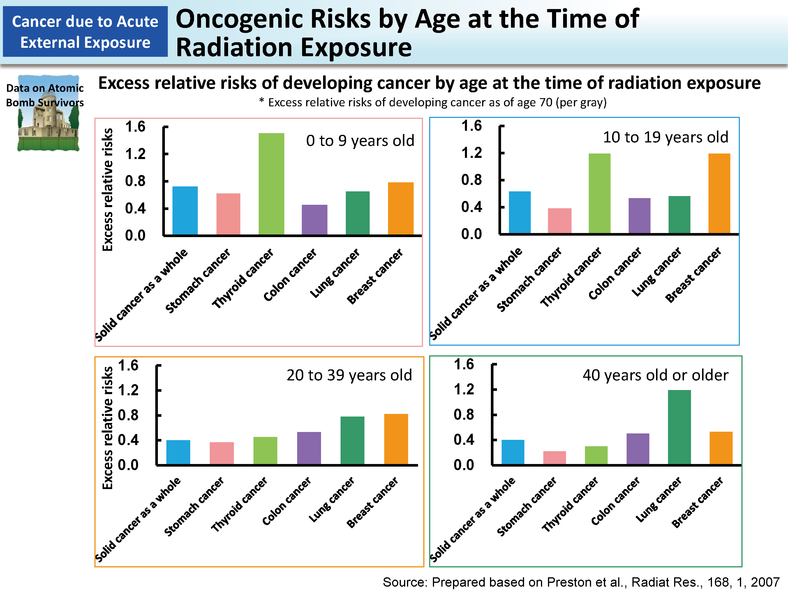 Ages At The Time Of Radiation Exposure And Cancer Types Moe