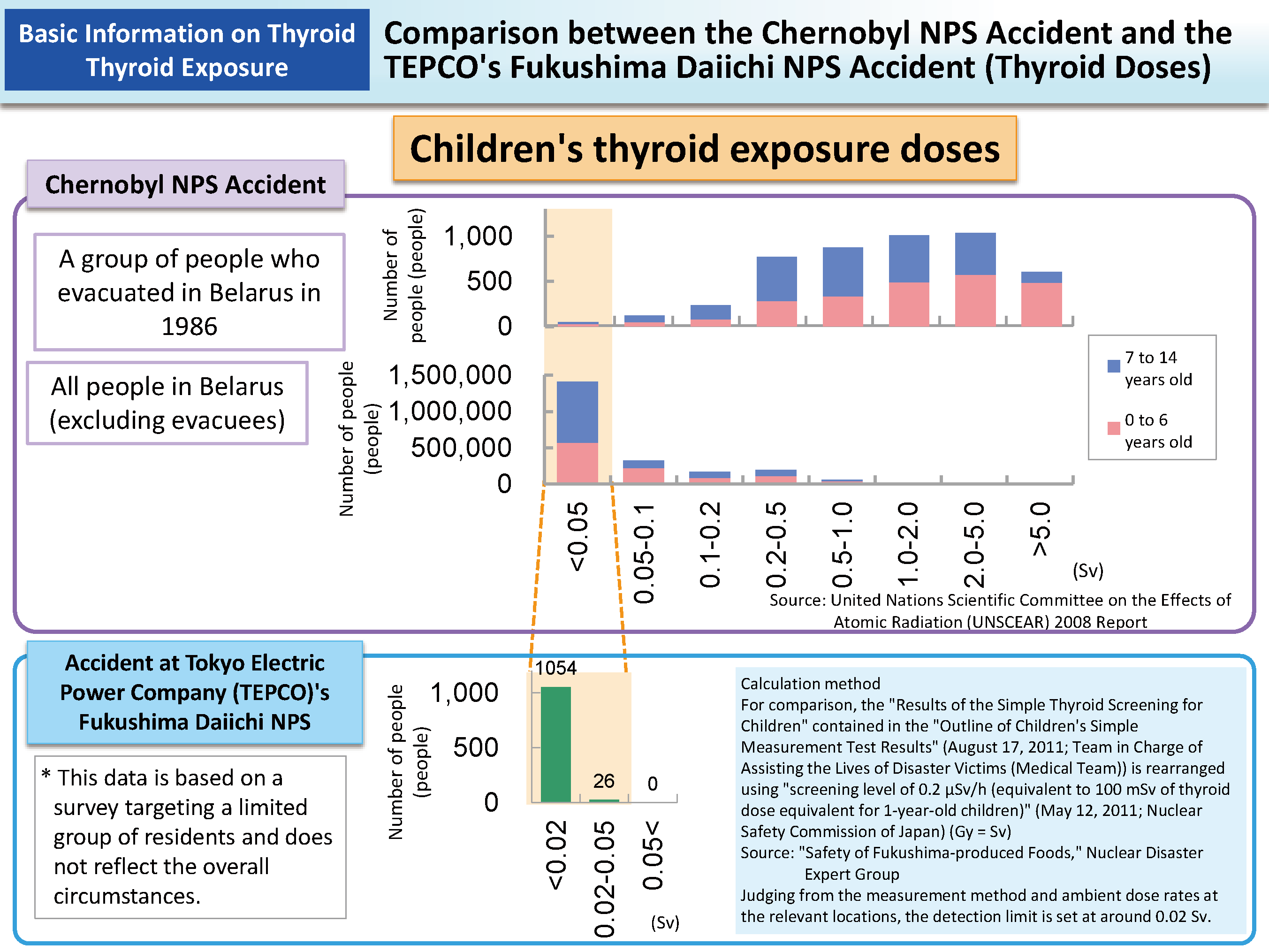 Evaluation Of The Interim Report On Thyroid Cancer Compiled By The