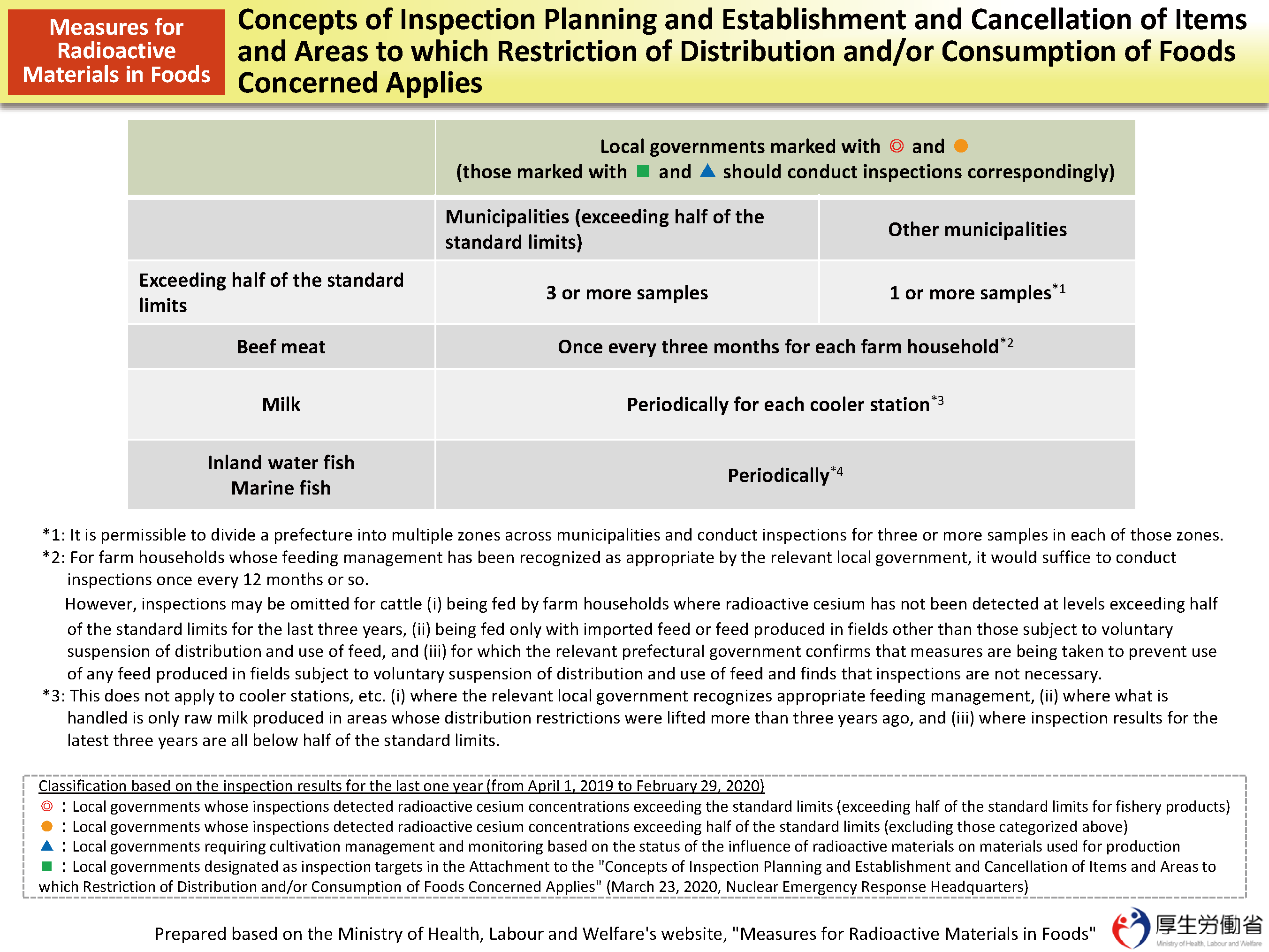 Procedures for Inspections of Radioactive Materials in Foods [MOE]