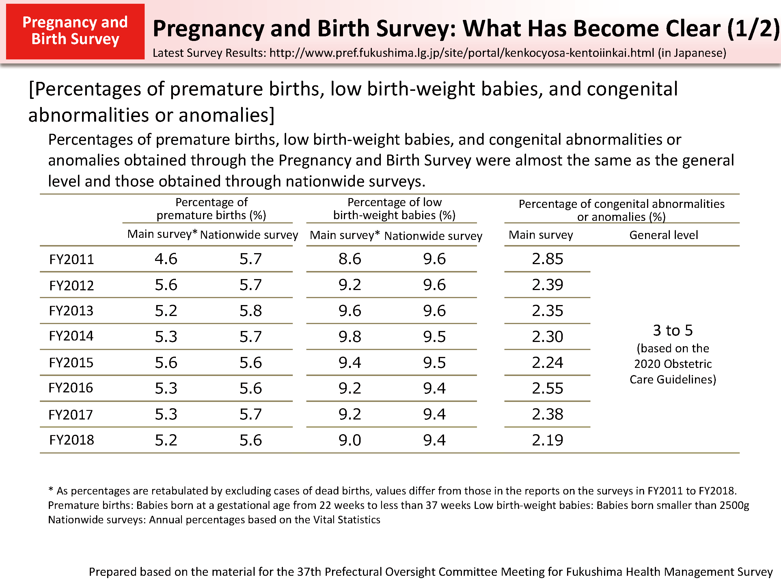 Pregnancy and Birth Survey: What Has Become Clear (1/2)_Figure