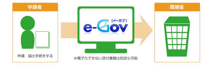 電子申請の概要 | 申請・届出等手続案内サイト | 環境省