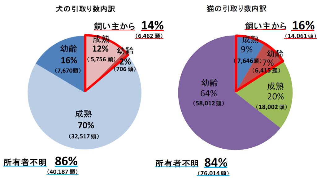 https://www.env.go.jp/nature/dobutsu/aigo/2_data/statistics/files/h28_dog-cat34.png