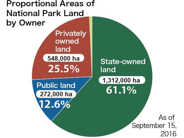 National Park Land Area by ownership