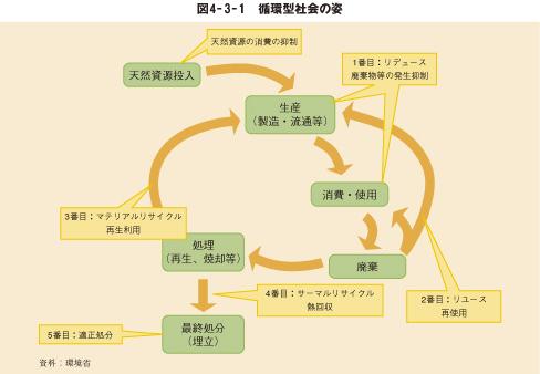 平成20年版 環境/循環型社会白書