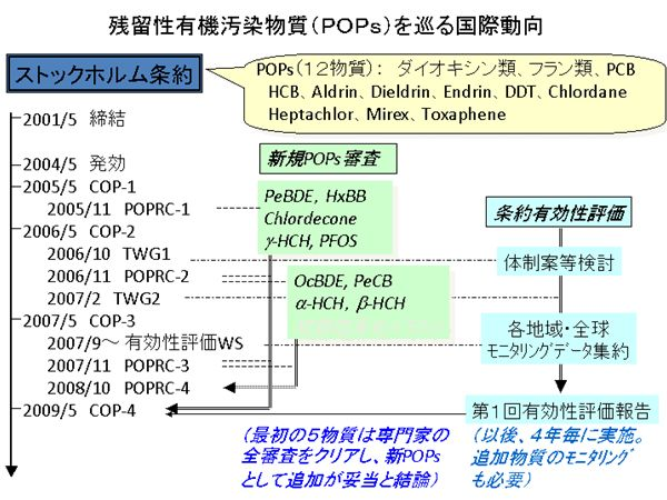 B-0802 東アジア地域におけるPOPs(残留性有機汚染物質)の越境汚染と ...