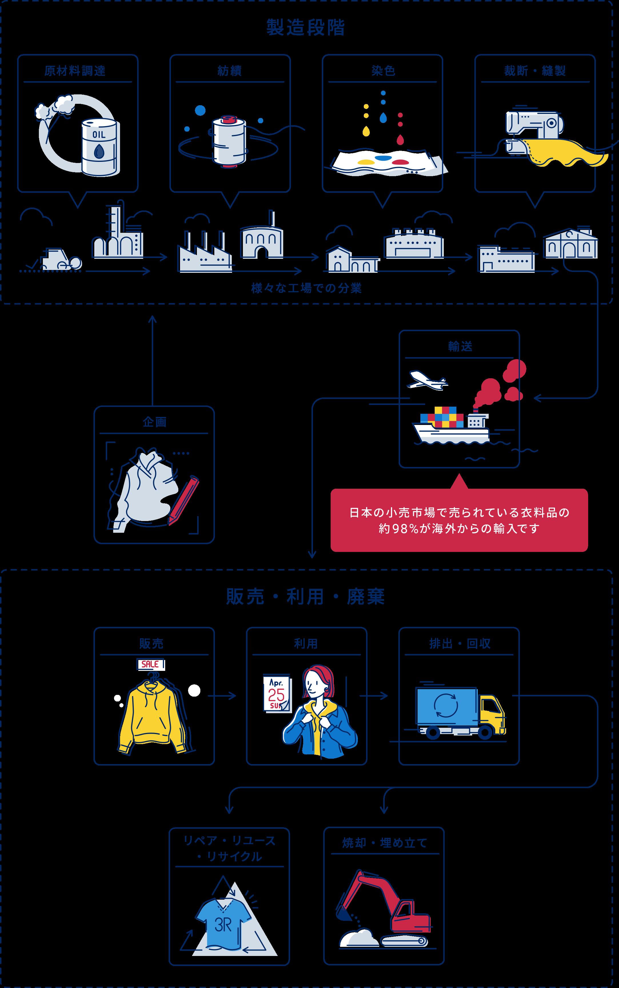 企画→製造段階(原材料調達、紡績、染色、裁断・縫製)→輸送→販売・利用・破棄(販売→利用→排出→リペア。リユース・リサイクルor焼却・埋め立て)