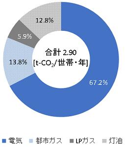 世帯当たり年間エネルギー種別CO2排出量・構成比(全国)