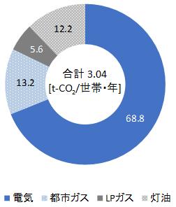 全国での世帯当たり年間エネルギー種別CO2排出量・構成比