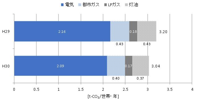 世帯当たり年間エネルギー種別CO2排出量の推移