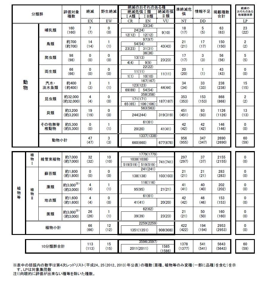 環境省_環境省レッドリスト2015...