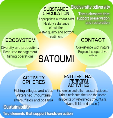 What is Sato-umi? | satoumi net [Ministry of the Environment]